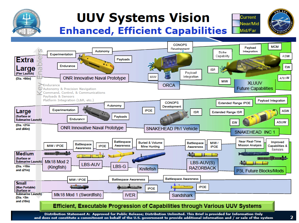 UUV systems vision